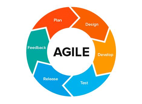 agile teams and innovation